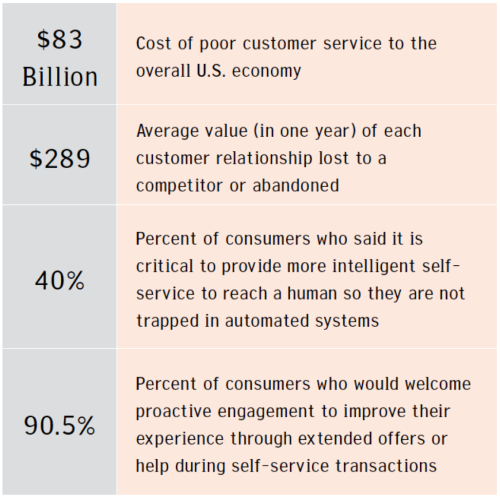 research paper on poor customer service The notion that companies must go above and beyond in their customer service bad service—at least customer effort (our research.