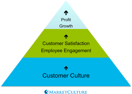 Customer Culture Foundation Pyramid