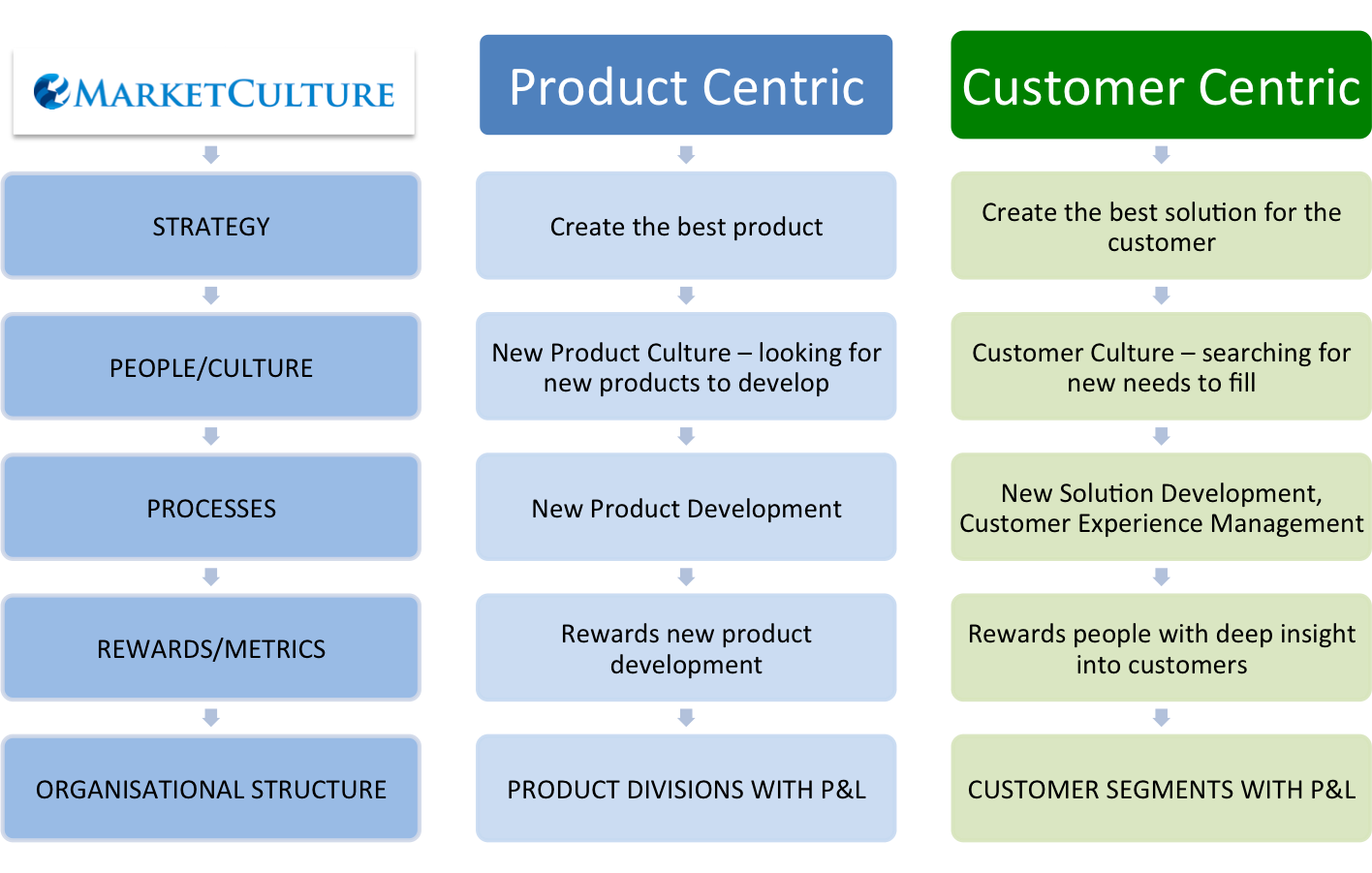 six differences between customer focused companies and operations