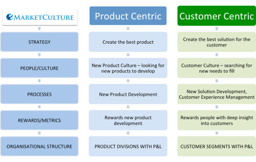 product versus customer centric companies