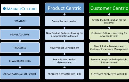 future trends in relationship marketing orientation