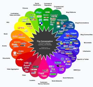 Social Media Map from Brian Solis and JESS3