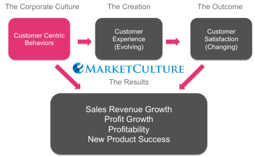 customer experience and corporate culture
