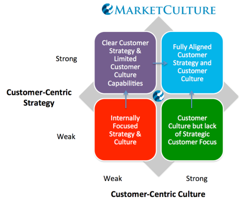 Aligning customer strategy and culture